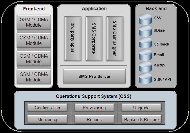 SMS_Server-Logical_View_0