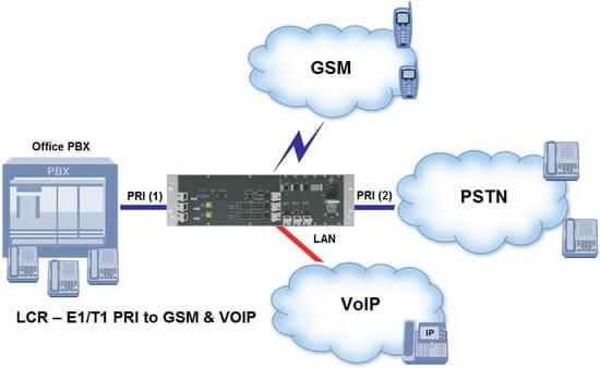GSM Gateway LCR